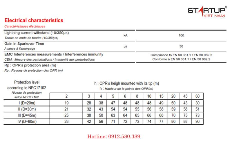 bán kính bảo vệ kim thu sét opr 30 abb